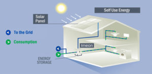 Imeon Energy self-consumption inverters