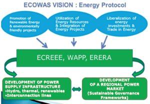 ECOWAS vision: Energy Protocol
