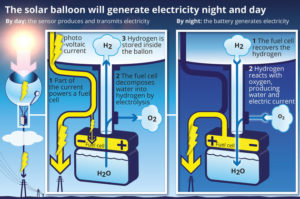 sky high solar balloons