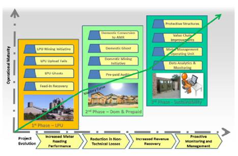 City Power's Revenue Recovery Programme