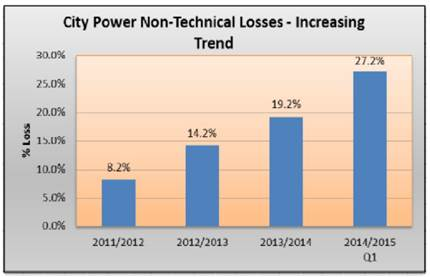 Graph: Increasing trend in non-technical losses at City Power