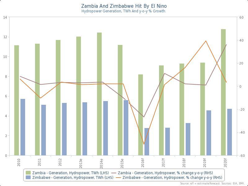 RisCura graph El Nino