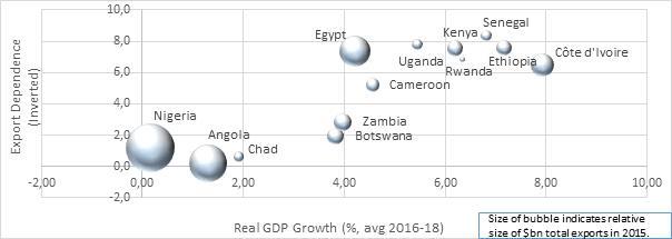 Sources: IMF; International Trade Centre; Deloitte analysis, 2017