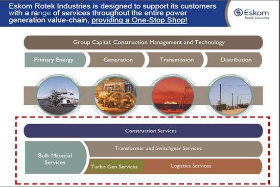 Exclusive interview with Eskom Rotek Industries