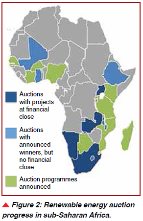 Figure 2: Renewable energy auction progress in sub-Saharan Africa.