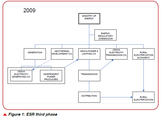 Nigeria ESR third phase