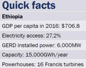 Quick facts Ethiopia
