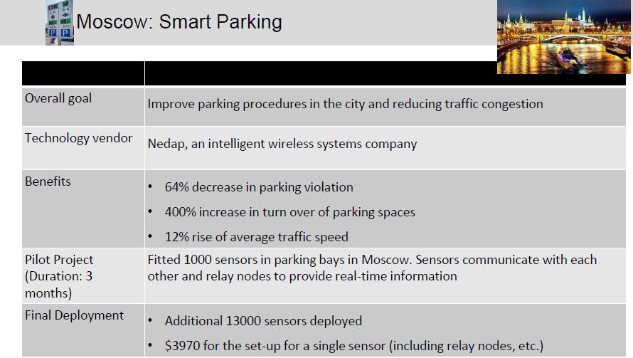 Moscow using IIoT smart cities