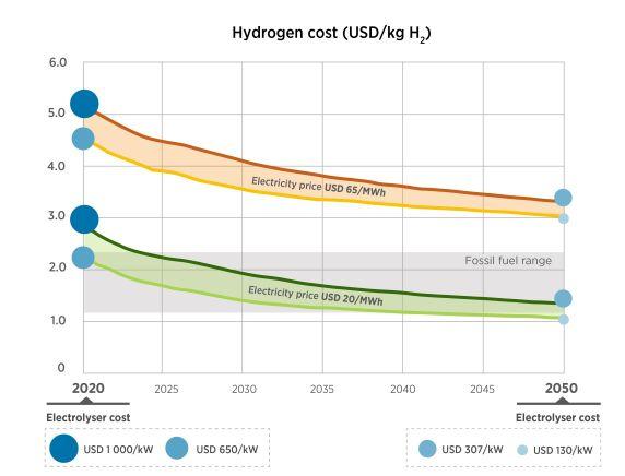 green hydrogen electrolyser cost