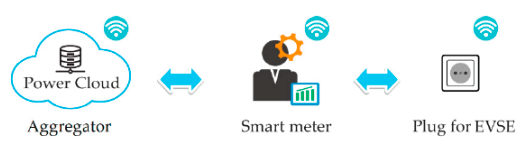 Figure 5: The aggregator, the smart meter and the EV supply equipment