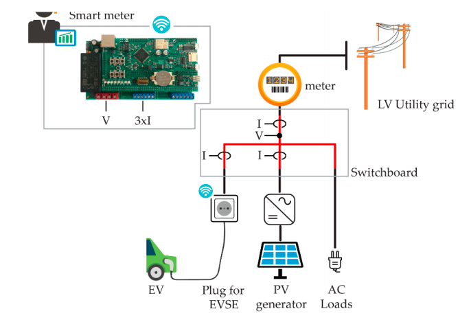 Figure 6: Connection of smart meter at a user's home
